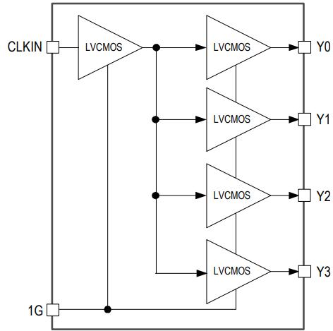 Clock Buffers, Fanout Buffers, and Clock Drivers | IDT