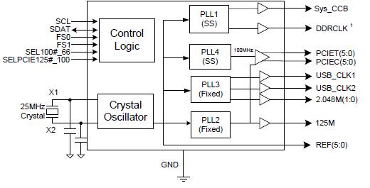 Processor Clock Generators   IDT