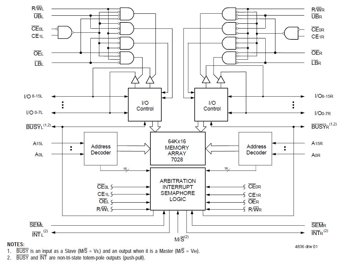 7028 64k X16 Dual Port Ram Idt Logic Diagram Of Block