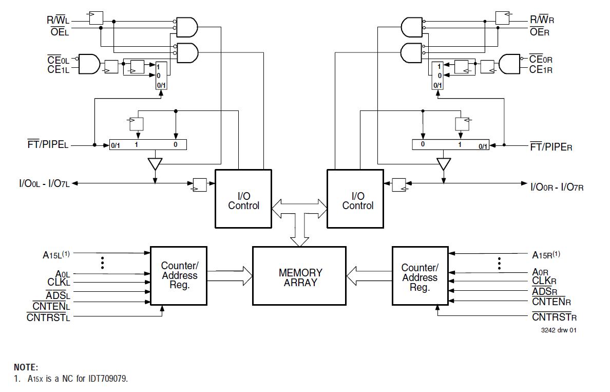 ram block diagram wiring diagram