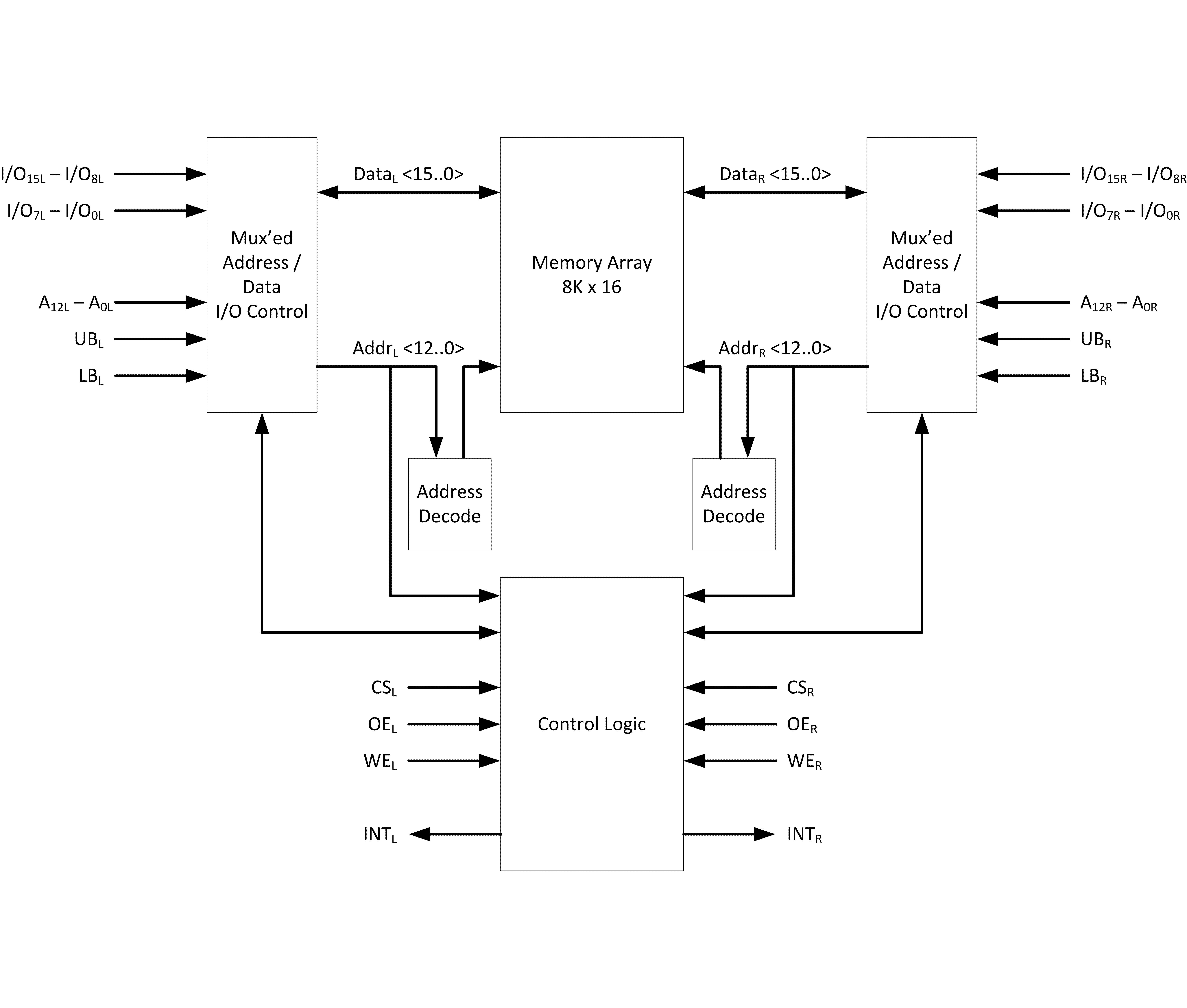 70p254 8k X16 Low Power Dual Port Ram Idt Logic Diagram Of Block