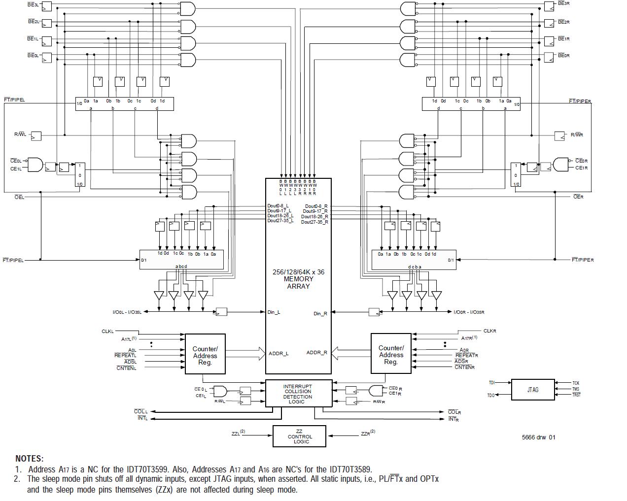 synchronous dual port rams idt rh idt com