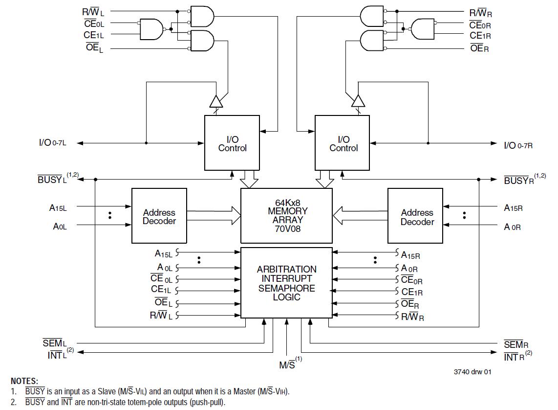 70V08  64K x 8 33V DualPort    RAM      IDT