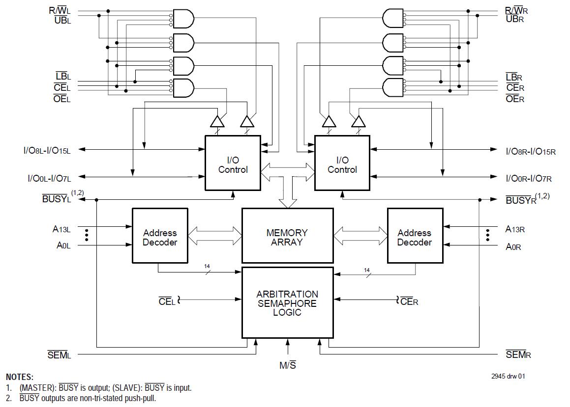 Asynchronous Dual Port Rams Idt How To Make A Block Diagram Pdfimgsmp