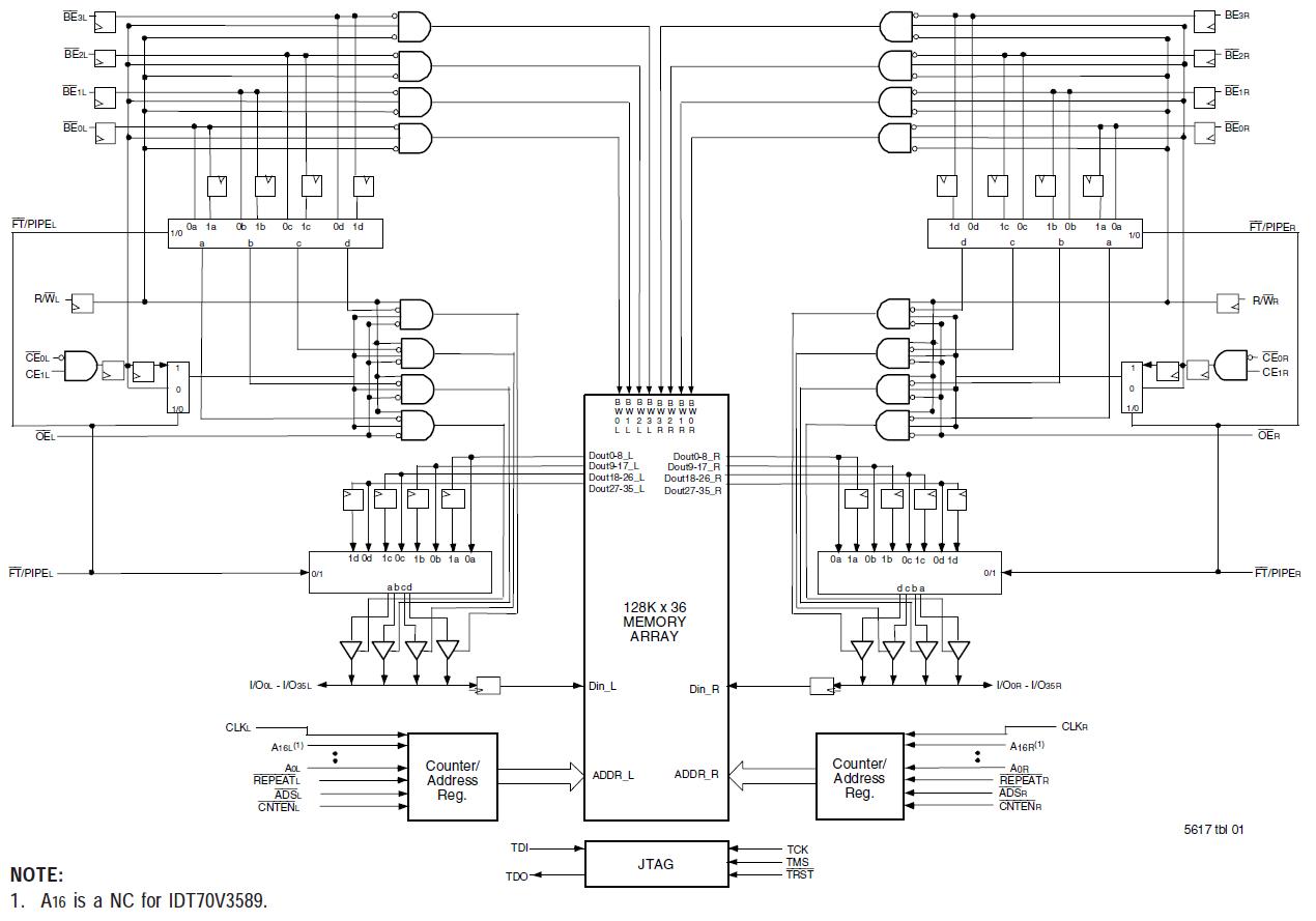 synchronous dual port sram  dpram