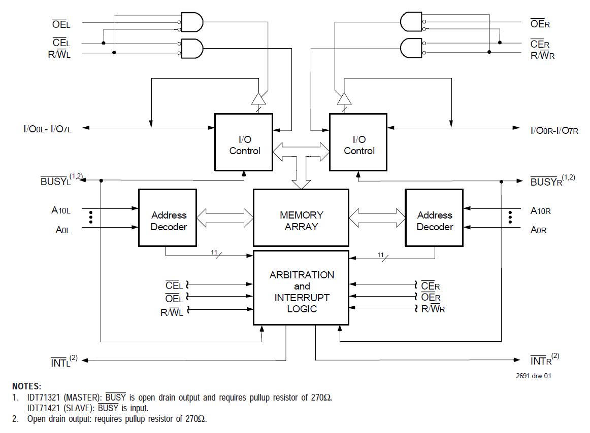 71321 2k X 8 Dual Port Ram W Int Idt Quickswitch Highspeed Cmos Block Diagram