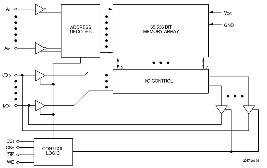 asynchronous sram (async sram) | idt logic diagram 512 x 8 bit sram logic diagram of 4 bit full adder #14
