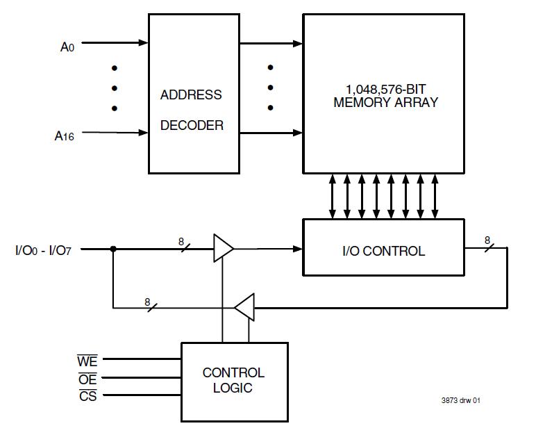asynchronous srams | idt 8 bit magnitude comparator logic diagram logic diagram 512 x 8 bit sram