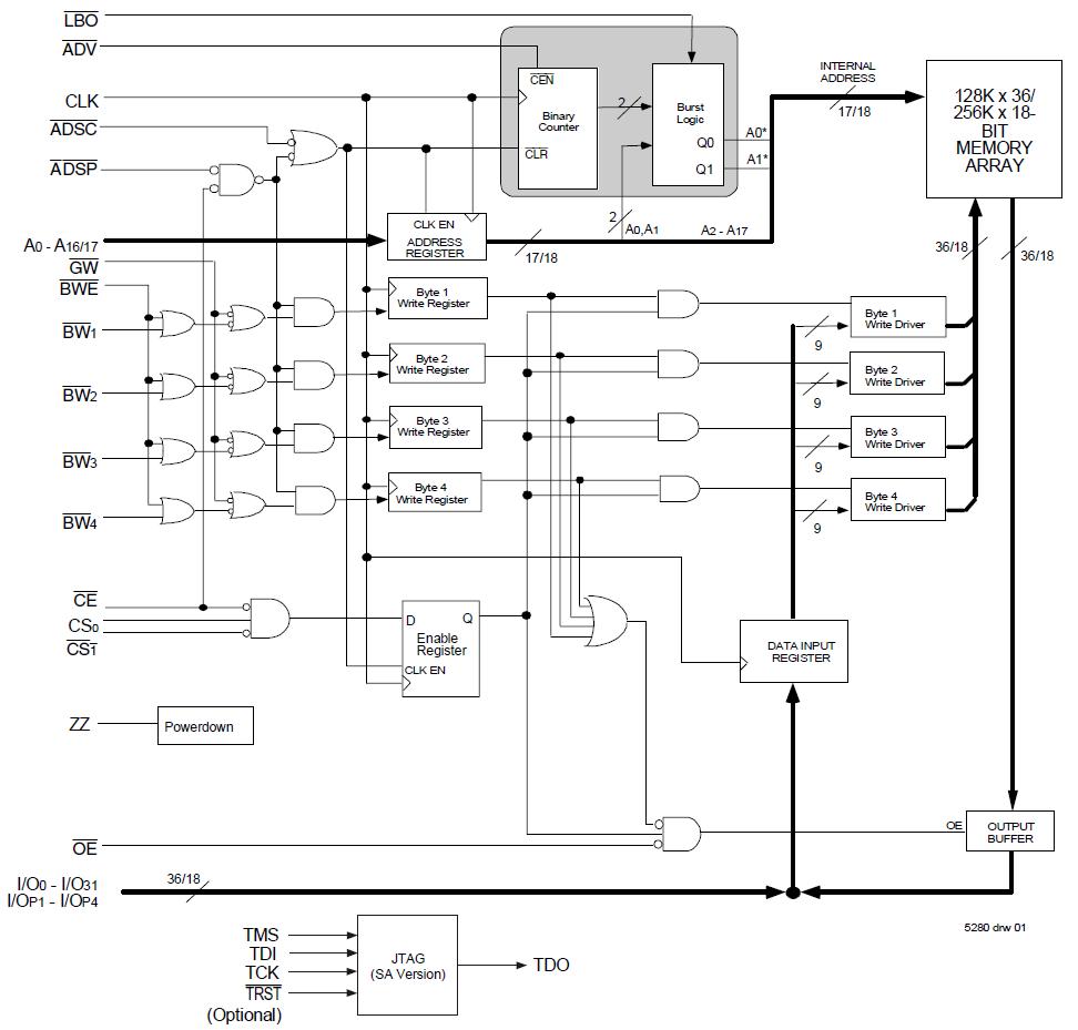 3 3v 256k X 18 Synchronous Flow 3 3v I  O
