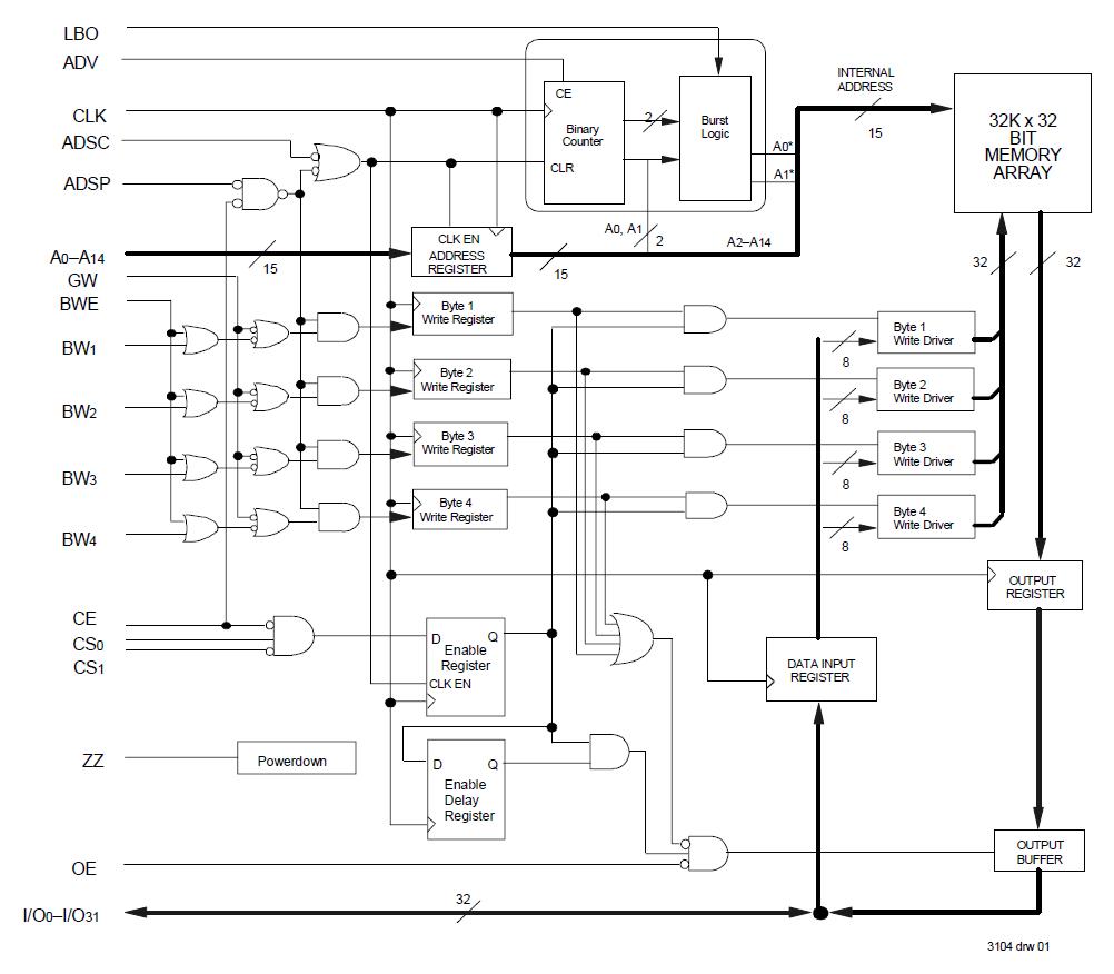 71v432 33v 32k X 32 Synchronous Pipelined Burst Sram Idt Binary Counter Circuit Diagram Block