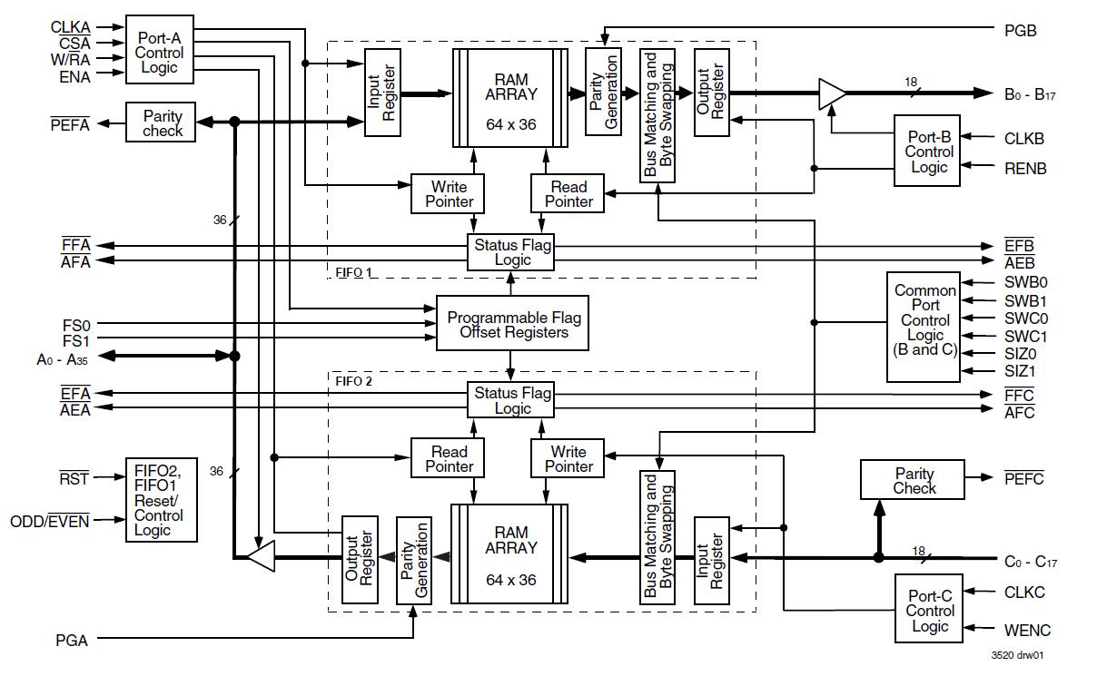 723616 Block Diagram Idt Logic