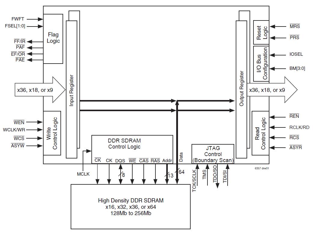 72T6360 - Block Diagram
