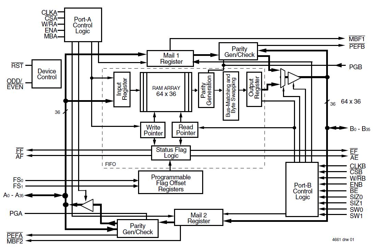 72v3613 Block Diagram Idt Logic