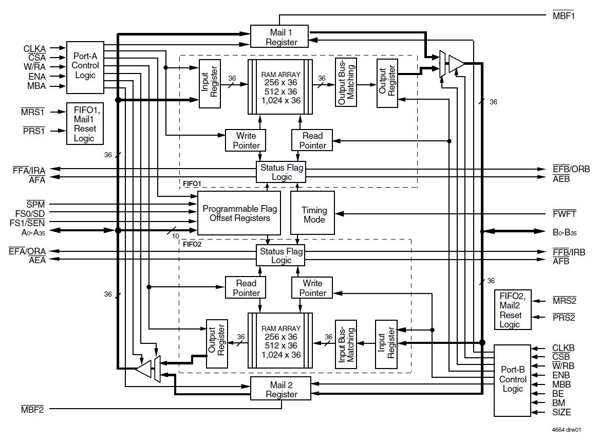 72v3624 Block Diagram Idt Logic