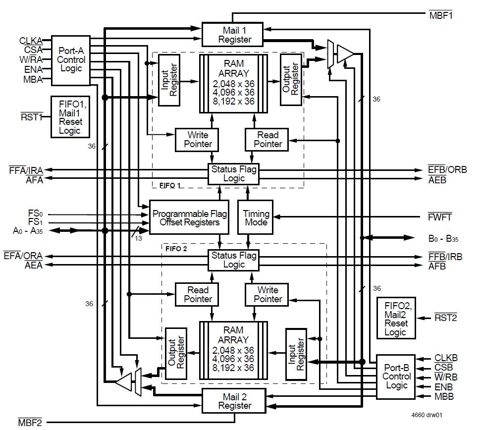 72v3672 Block Diagram Idt Logic