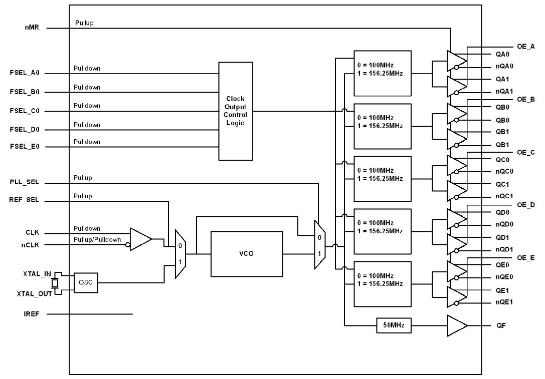 8413s12i-126  lvcmos clock generator