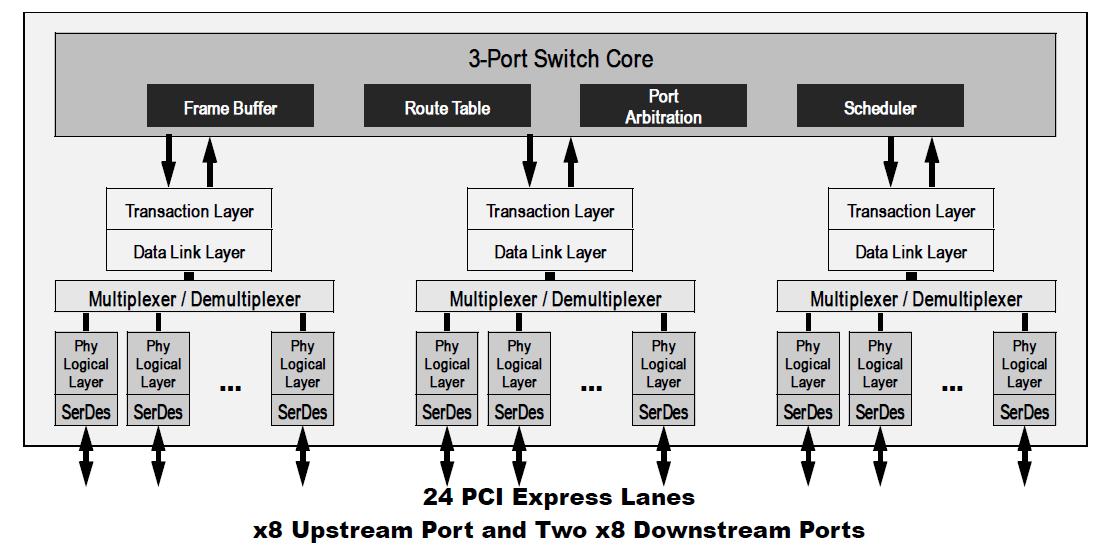 pci express u00ae switches