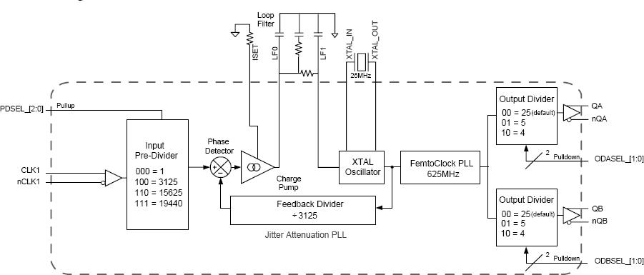 8V89308I 1 Block Diagram 8v89308i jitter attenuator & femtoclock� multiplier idt  at pacquiaovsvargaslive.co