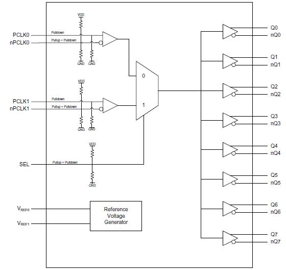 Clock Buffers, Fanout Buffers, and Clock Drivers   IDT