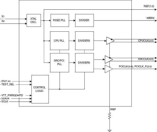 932s401 Block Diagram Idt