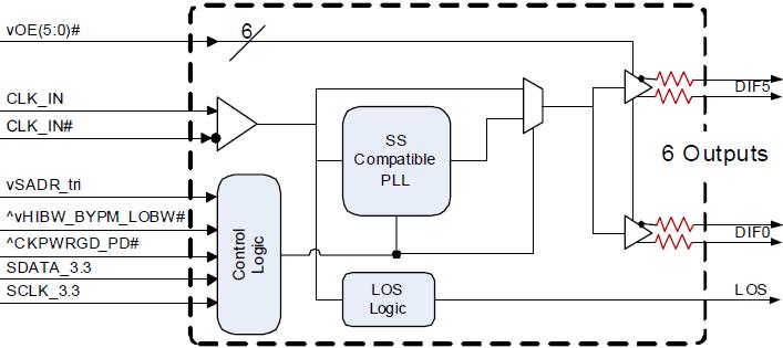 5 pieces Clock Generators /& Support Products Tiny Clock PCIe-2-OP PCI Xpress Gen2 Gen