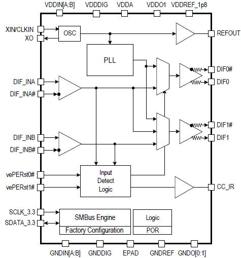 PCI Express® (PCIe) Clock Generators, Reference Clocks | IDT