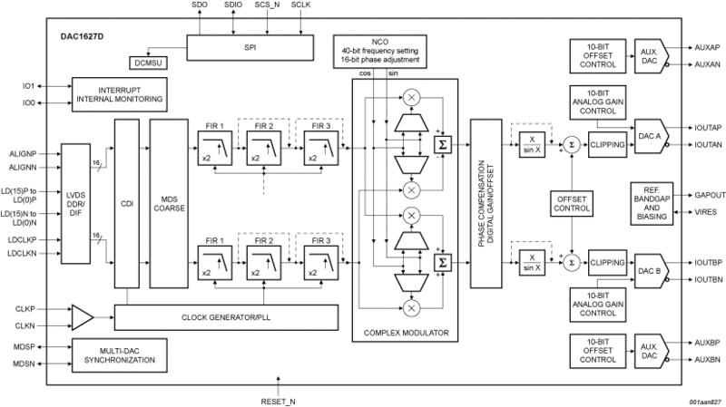 digital to analog converters  dac