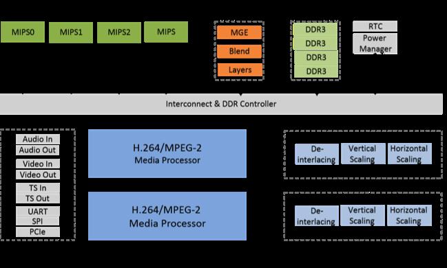 Dx8773 Block Diagram Idt