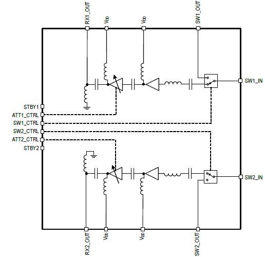 Variable Gain Amplifiers (VGA) | IDT