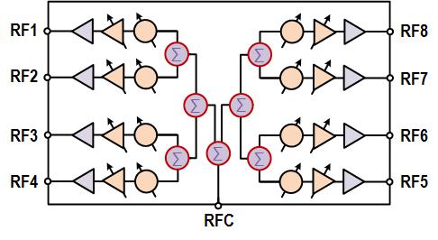 F6502 - Ka-Band SATCOM Transmit SiGe IC | IDT