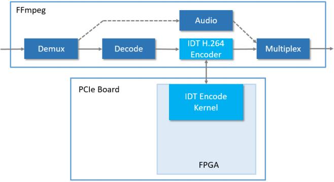 R11F - High Density MPEG-4 AVC/H 264 Transcoder/Encoder for