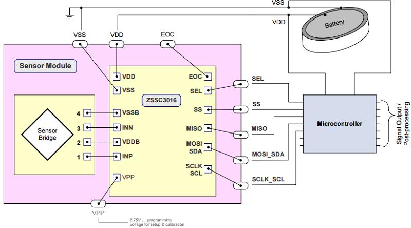 Sensor Signal Conditioners | IDT