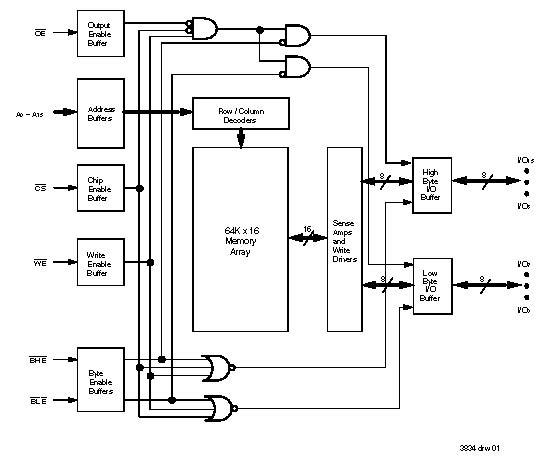 71V016  33V 64K x 16    Bit    Asynchronous Static RAM   IDT