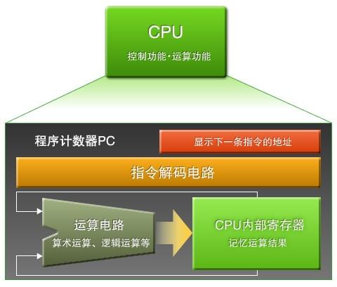 图2:CPU的作用