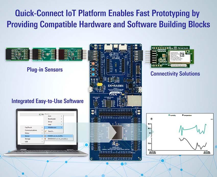 Renesas Quick-Connect IoT Platform