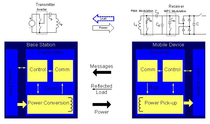 p9724 tri mode 5w wireless power receiver ic idt. Black Bedroom Furniture Sets. Home Design Ideas