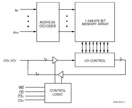 logic diagram of johnson counter 71024 - 5.0v 128k x 8 asynchronous static ram with corner ...
