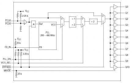 MPC9658  LVCMOS Clock Generator   IDT