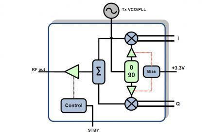 f1650 broadband zif cif i q modulator for high order lte. Black Bedroom Furniture Sets. Home Design Ideas