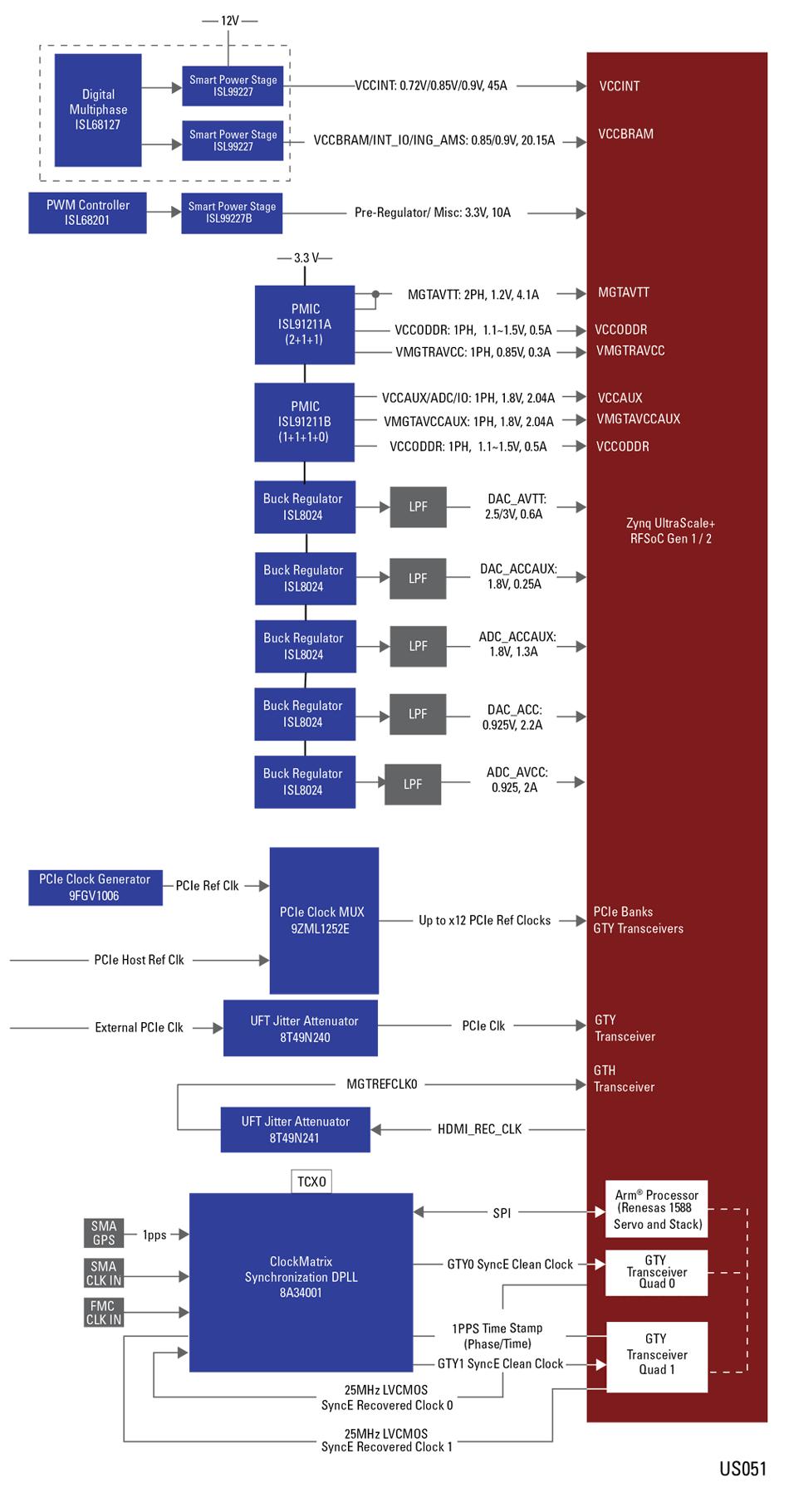 Xilinx UltraScale+ RFSoC Gen 1/2 ZU2x/3x Power and Timing   IDT