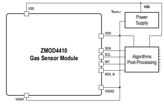 ZMOD4410 - Indoor Air Quality Sensor Platform   IDT